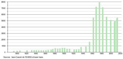 Evolution démographique - Grand-Charmont